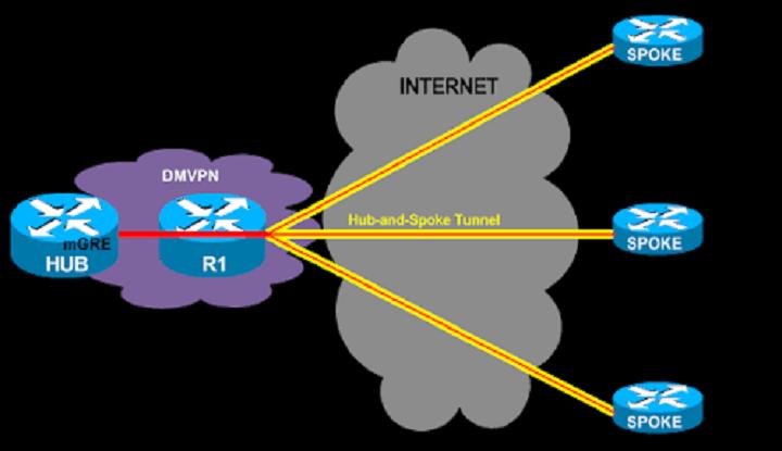 Define Dynamic Multipoint VPN